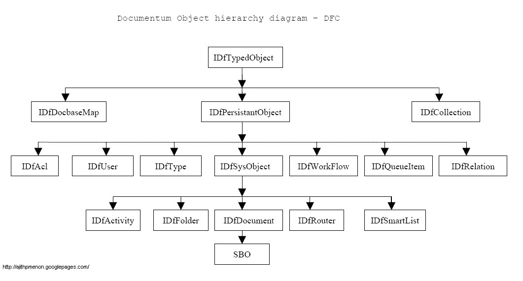 Documentum Object Hierarchy Diagram Ajith Prabhakars Weblog