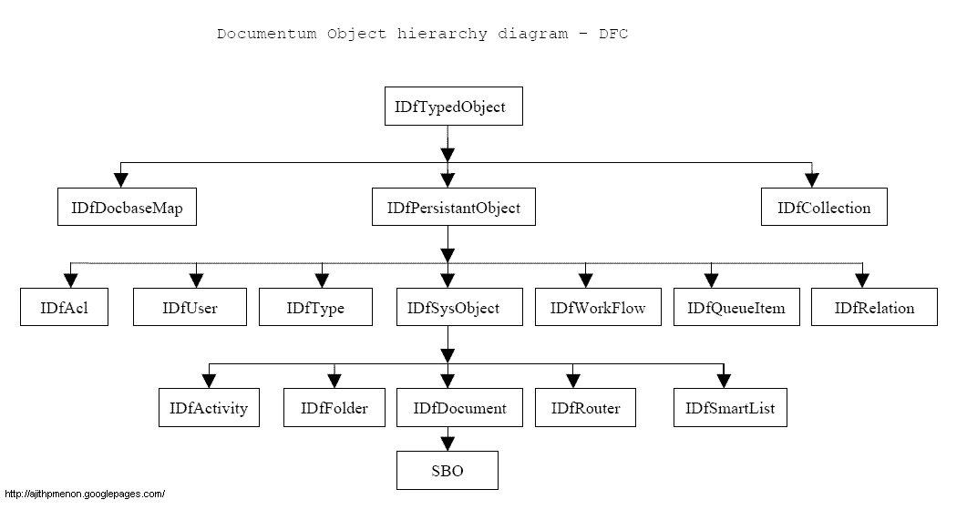 Documentum Object Hierarchy Diagram « Ajith Prabhakar's Weblog