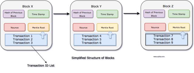 Block Structure in BlockChain