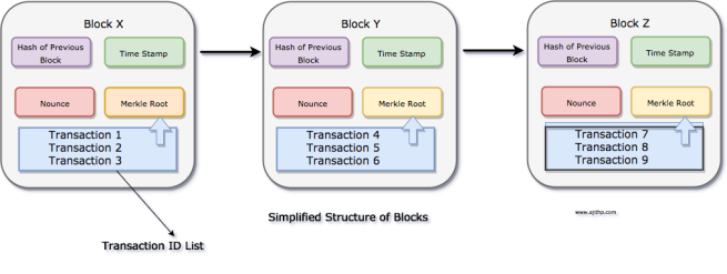 Block Structure in BlockChain