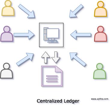 Centralized Ledger