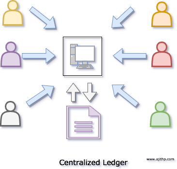 Centralized Ledger
