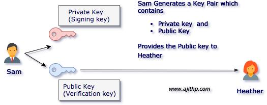 Generated Key