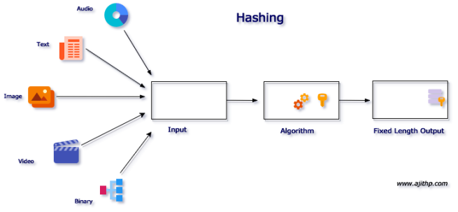 Hashing-Representation