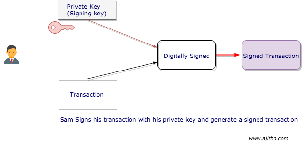 Sending a Message with Digital Signature