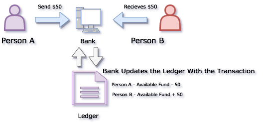 Transaction in a Centralized Ledger
