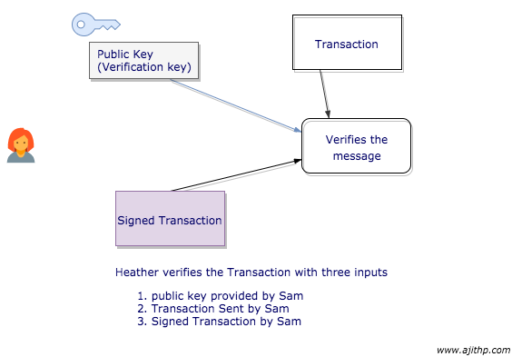 Verifiying a message with Digital Signature